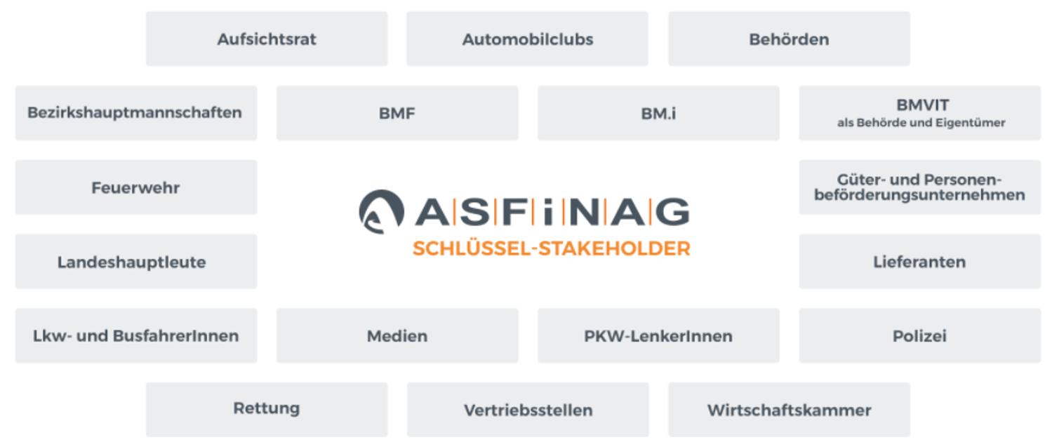 Infografik Schlüssel-Stakeholder