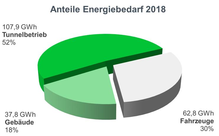 Tortengrafik Anteile Energiebedarf 2018