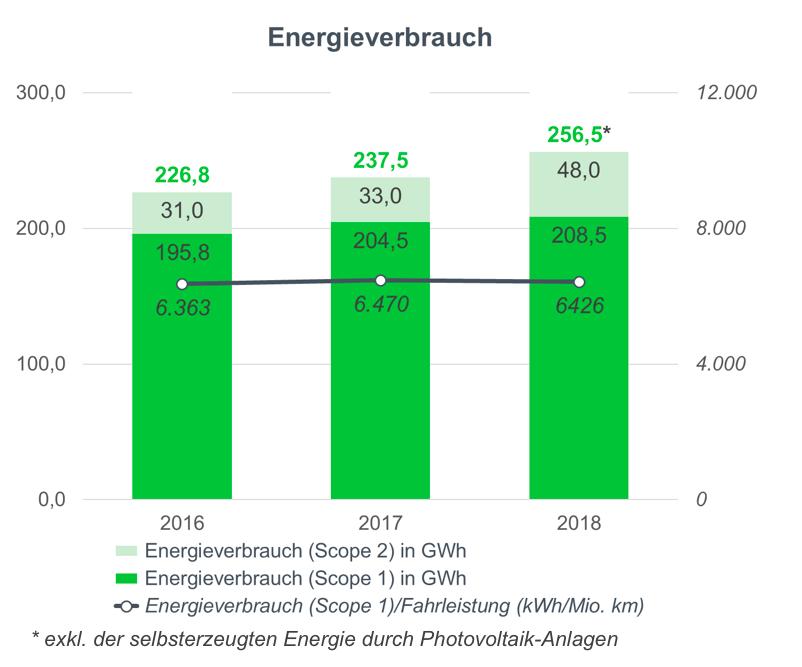 Säulengrafik Energieverbrauch
