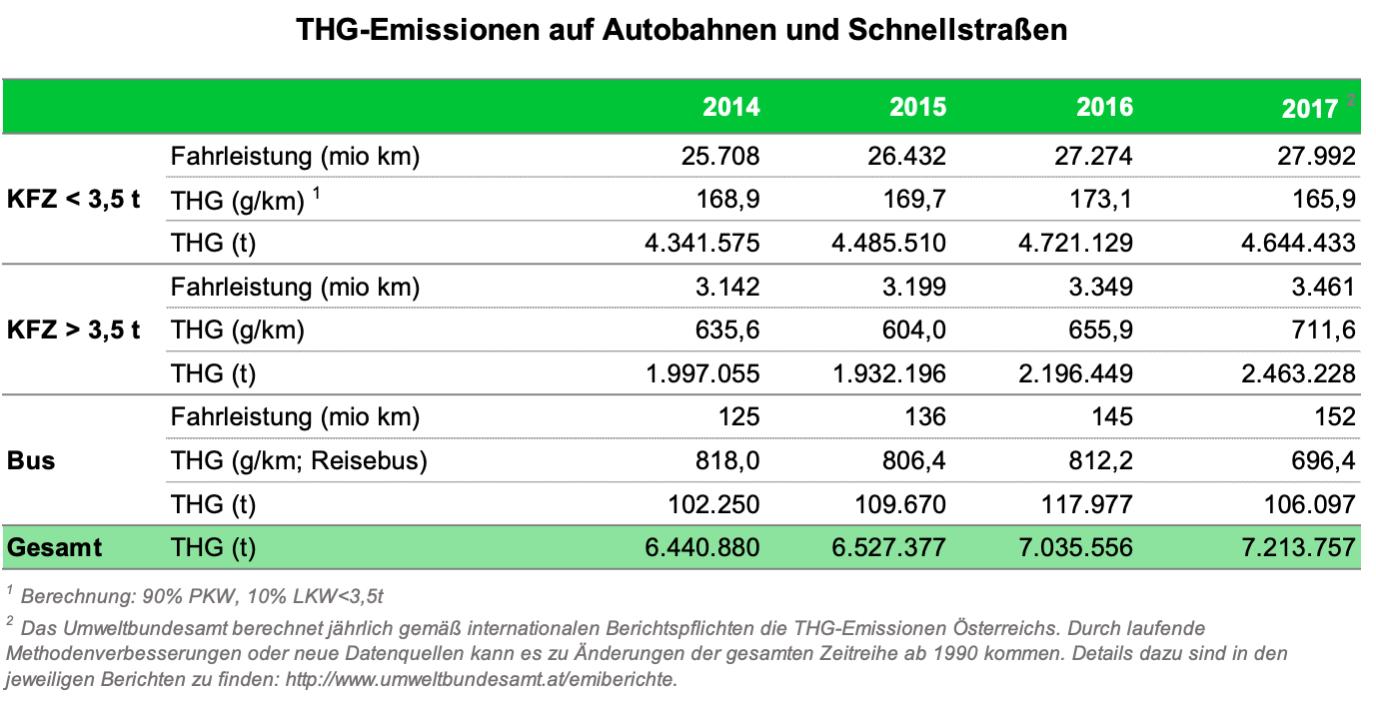 THG-Emissionen auf Autobahnen und Schnellstraßen