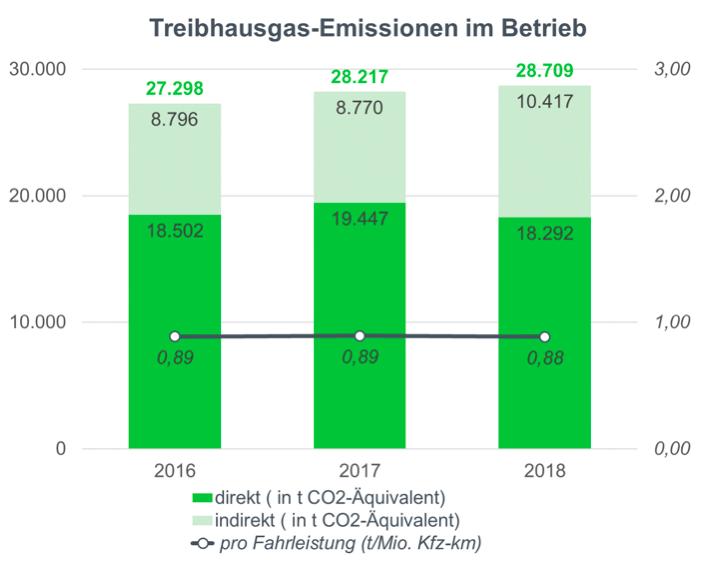 Treibhausgas Emissionen im Betrieb